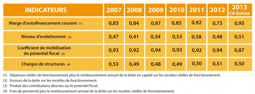 indicateurs 2013