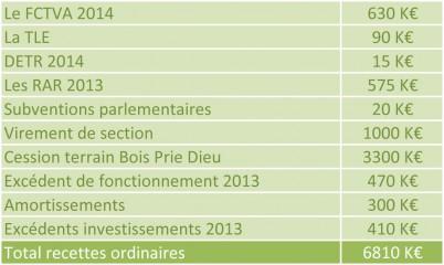 recettes-villecresnes-2014