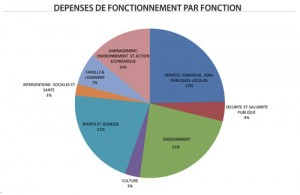 DEPENSES-FONCT-PAR-FONCTION