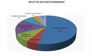RECETTE FONCT