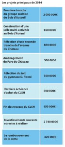 projets-2014