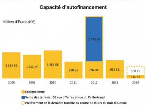 autofinancement-2015