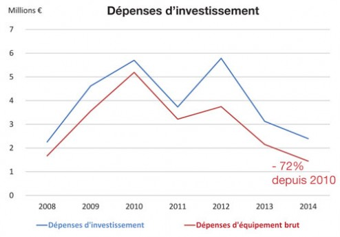 depenses-investissement-2015