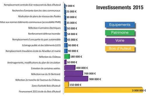 investissements-2015