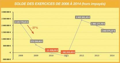 Tableau Solde des exercices de 2008 à 2014