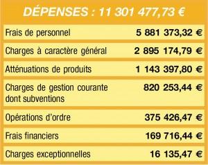 Tableau dépenses fonctionnement 2014