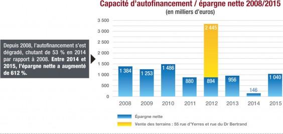 autofinancement-budget-2015