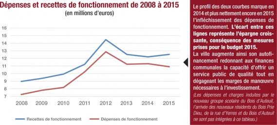 fonctionnement-budget--2015