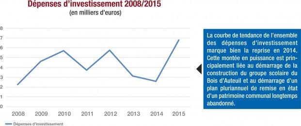 investissements-budget-2015