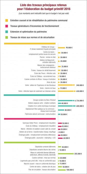 travaux-budget-2016