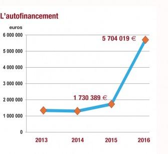autofinancement-2016