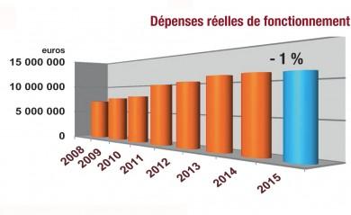depenses-fonctionnement-2016