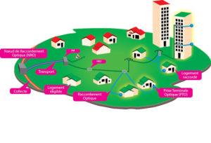 zoom sur la fibre ville de villecresnes. Black Bedroom Furniture Sets. Home Design Ideas